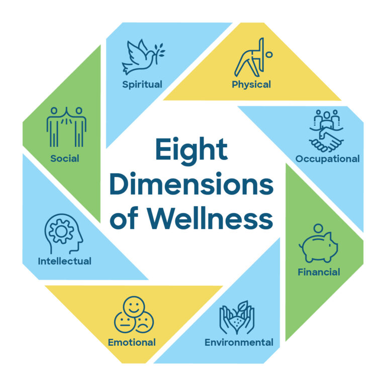 Workplace Wellness eight dimensions of wellness